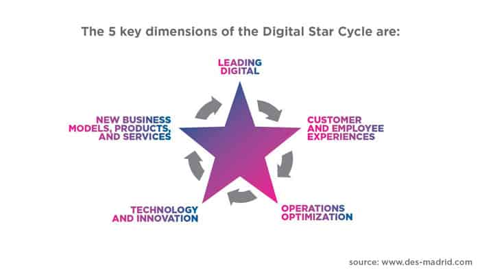 ciclo de la estrella digital